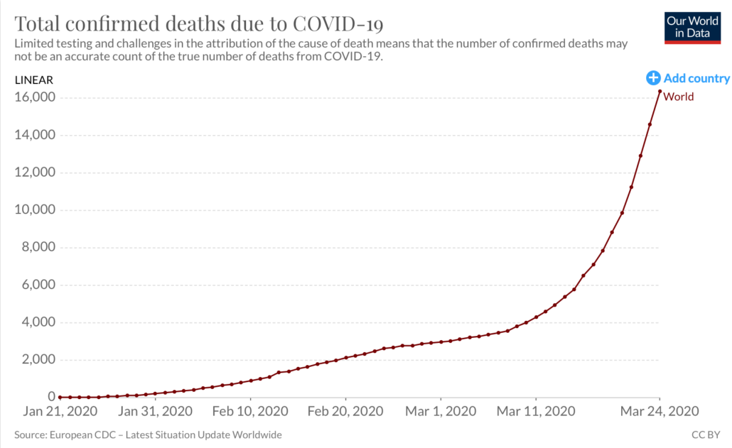 COVID-19 death rate